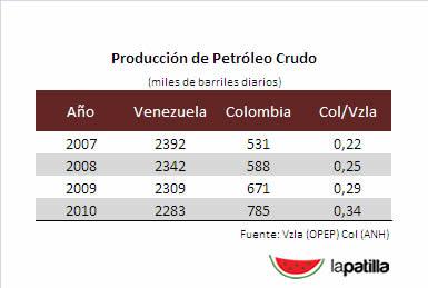 Cuanto Es La Produccion Diaria De Petroleo En Venezuela 2013