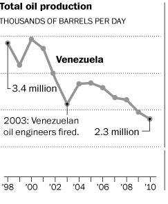 Venezuela,¿crisis económica? - Página 4 Vzla-Produccion-petrolera-19982010
