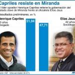 Capriles resiste en Miranda