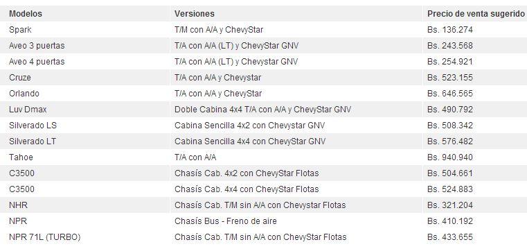 Esta es la lista de precios que General Motors Venezolana publica de