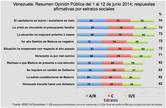 Vzla Estdio de Opinion Mayo 2014 Respuestas afirmativas