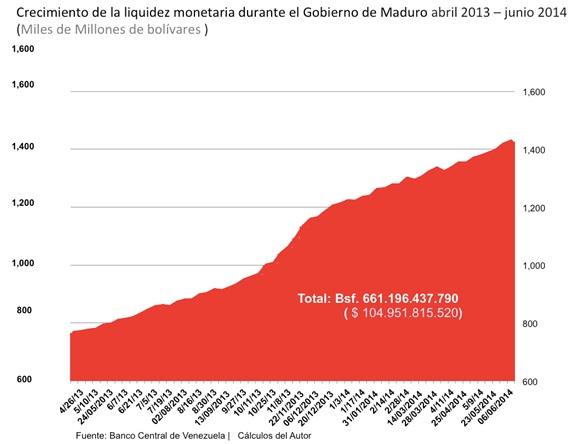 Vzla Liquidez Monetaria 2013 2014