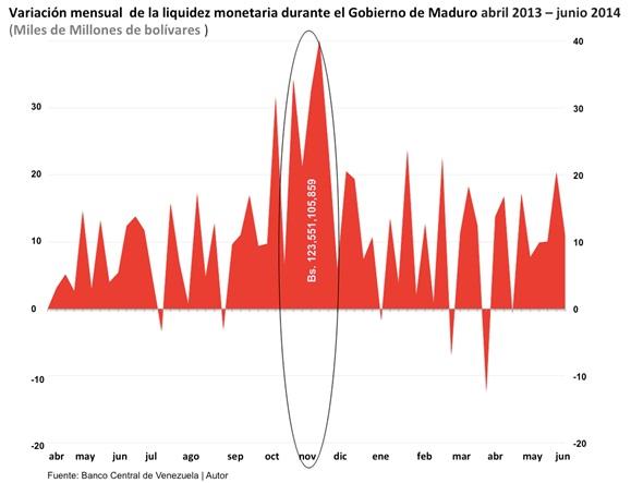 Vzla Var Liquidez Monetaria 2013 2014