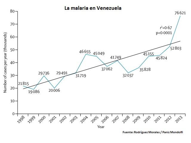 Malaria en Venezuela