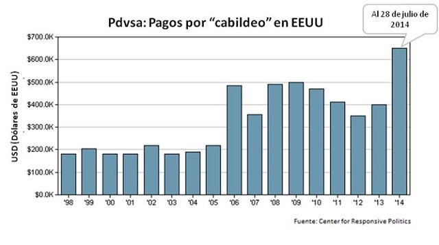 Pdvsa Cabildeo en EEUU 98_2014