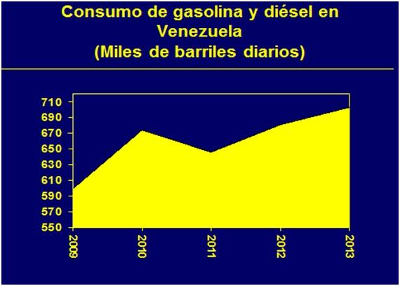 Vzla Consumo de Gasolina y Diesel 2009 2013