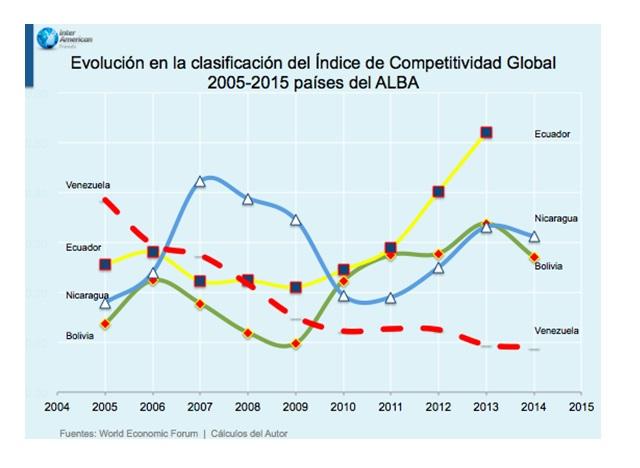 Competitividad Alba