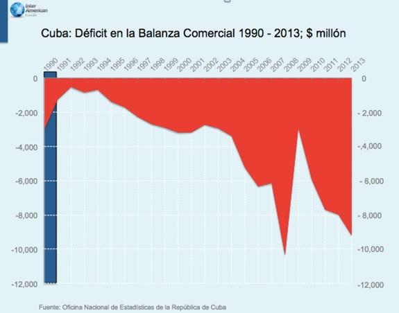 Cuba Deficit Comercial