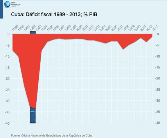 Cuba Deficit Fiscal