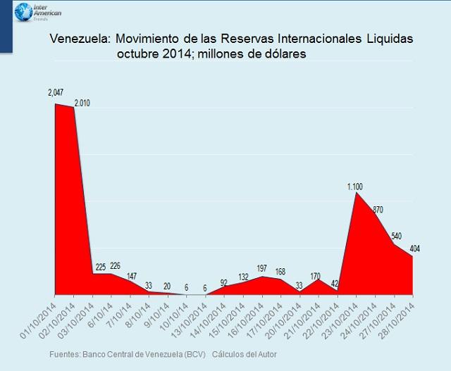 Vzla Reserva Liquidas 2014