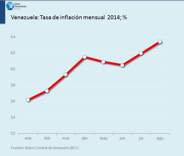 Vzla Tasadeinflacionmensual2014