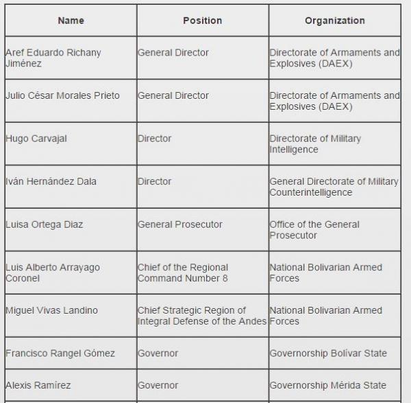Lista Funcionarios