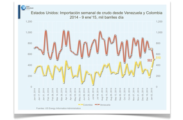 EEUU Importacios petroleo Vzla y Colombia