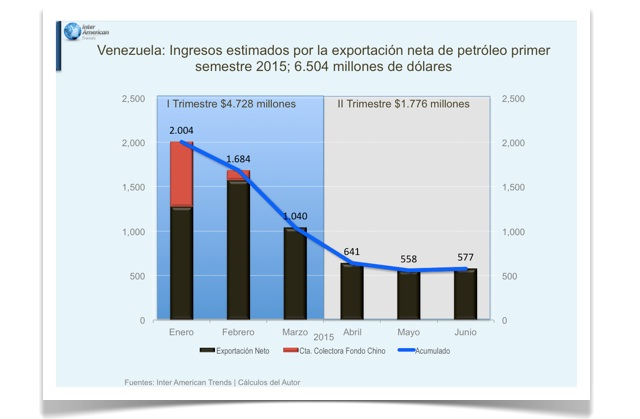 Vzla Ingreos estimados 1er semestre 2015