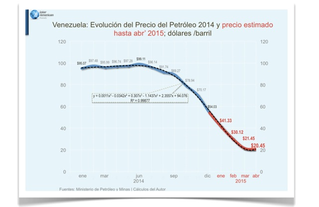 Vzla evolucion precio del petroleo 2014 y 2015