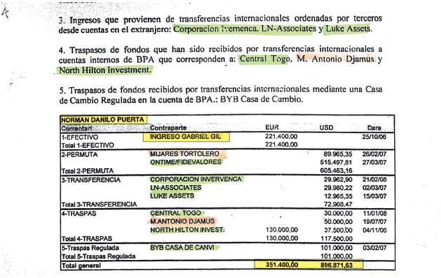 Parte de la documentación suscrita por auditores contratados por la Banca Privada de Andorra (BPA) que muestra los ingresos y transferencias de montos en dólares y euros a la cuenta del exjefe de la División Antidrogas de la Policía Científica de Venezuela, Norman Danilo Puerta Valera.
