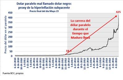 DolarParalelo