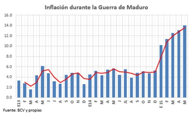 InflacionDuranteMaduro