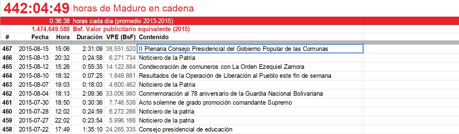 Captura: http://monitoreociudadano.org/cadenometro/
