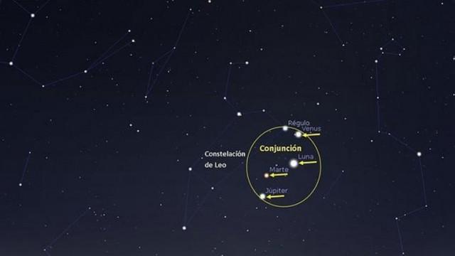 Mercurio, Venus, Marte, Júpiter, la Luna y la estrella Régulo se aproximaran de forma aparente en el cielo