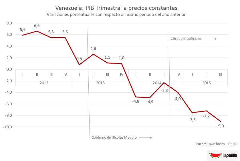 Vzla PIB VarTrim III 2015