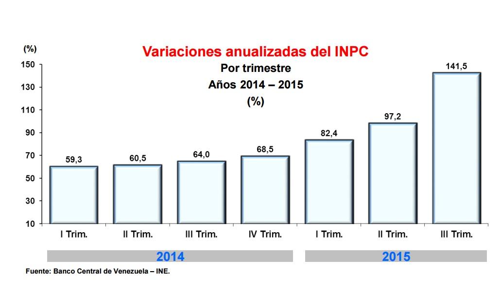 InflacionIIITrimestre2015