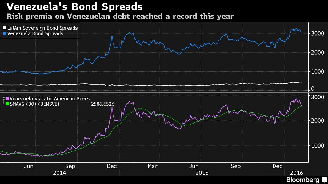 Spread de los bonos venezolanos