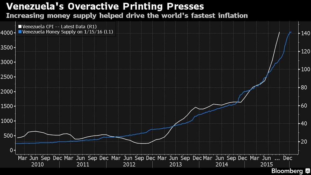 Venezuela: Oferta de dinero e inflación