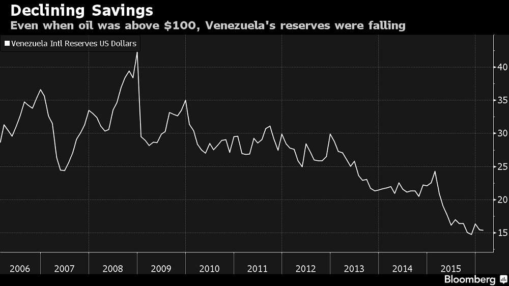 Venezuela: Evolución de las Reservas Internacionales totales (en US$)