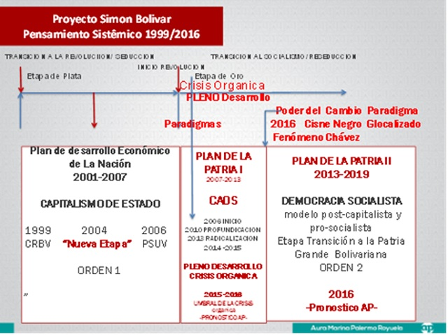 ProyectoSimonBolivar