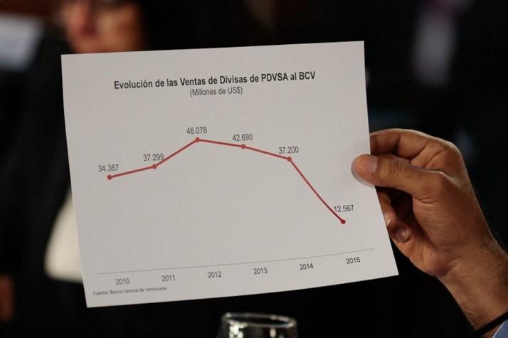 Ingresos petroleros al país desde 2010 hasta 2015