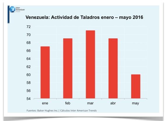 Grafico 1 Actividad de Taladros