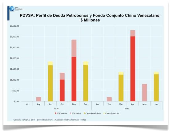 Grafico 2 Perfil de deuda PDVSA