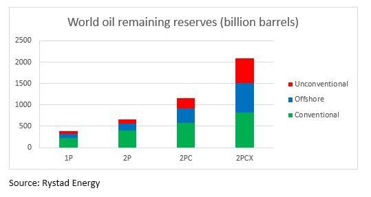 Reservas mundiales de petróleo en 2016 expresadas en mil millones de barriles