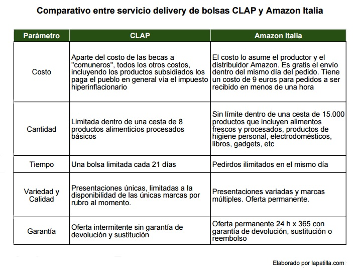 ComparativoClapAmazon
