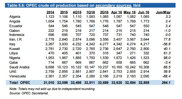 Petroleo OPEP Produccion JUN2016