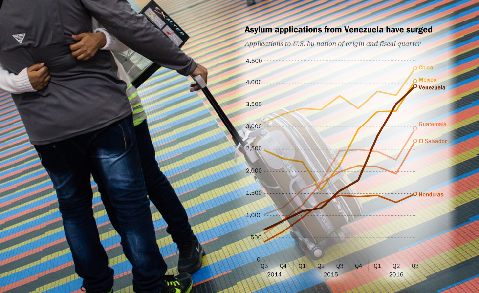 Amnistía Internacional: Venezolanos encabezan listas de solicitantes de asilo en EEUU
