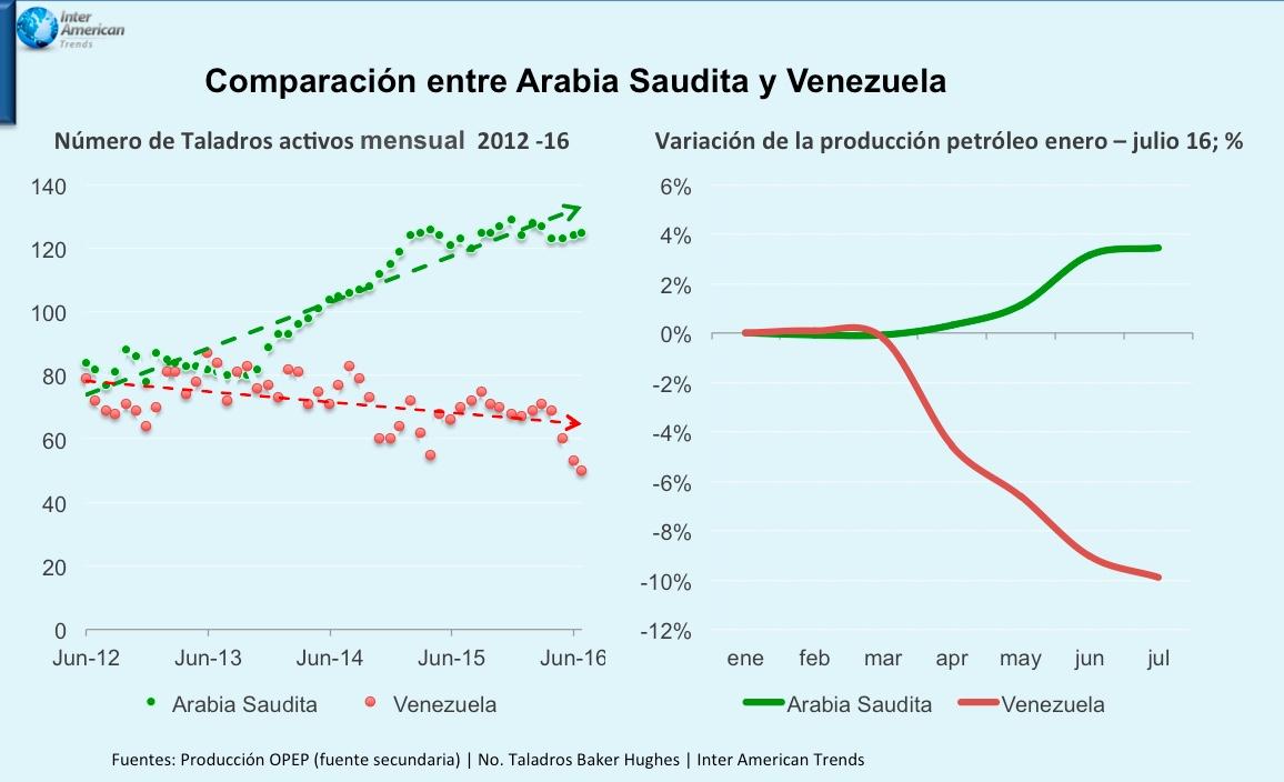 Grafica 2 Arabia Saudita Venezuela
