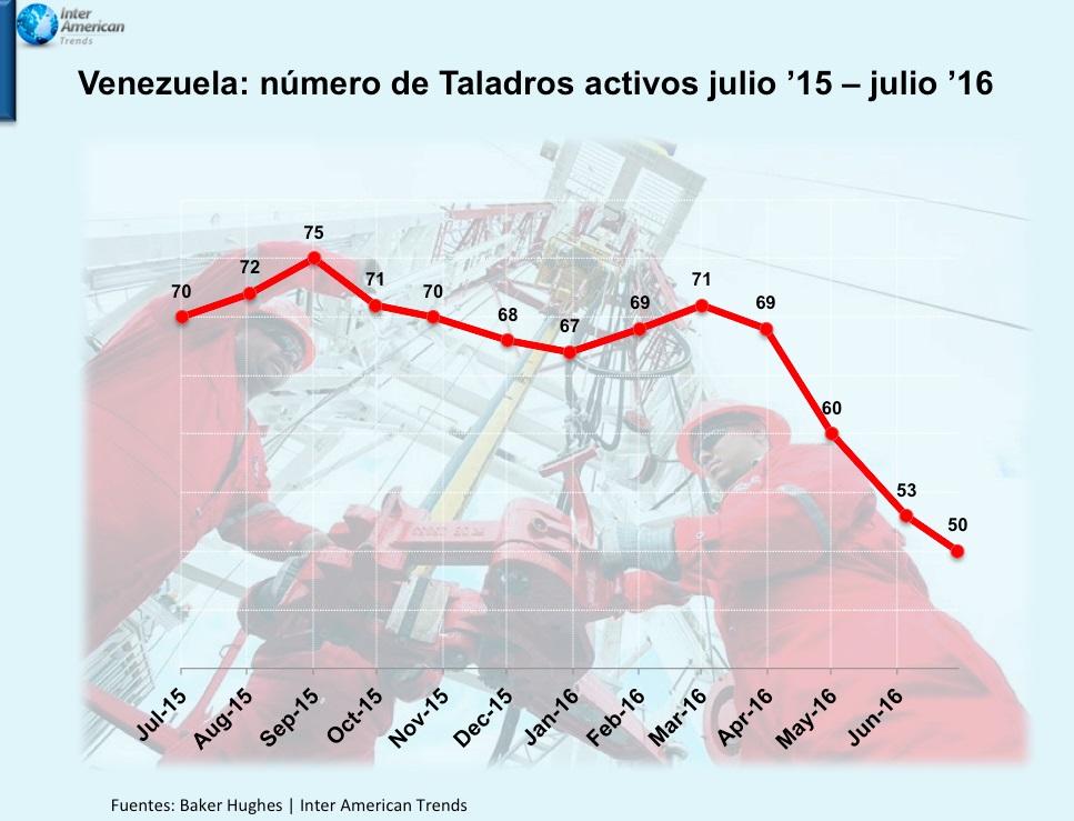 Numero de taladros Venezuela
