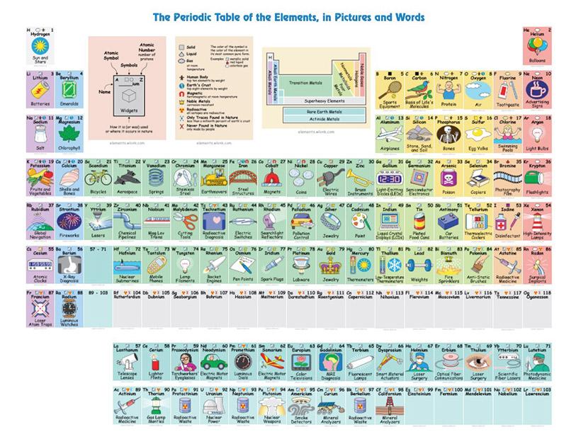 Por fin inventaron una forma sencilla y creativa de aprender la inventaron una forma sencilla y creativa de aprender la tabla peridica urtaz Choice Image