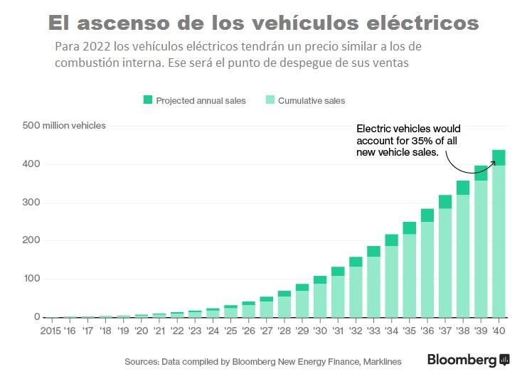 VehiculosElectricos Proyecion de vtas en el mundo
