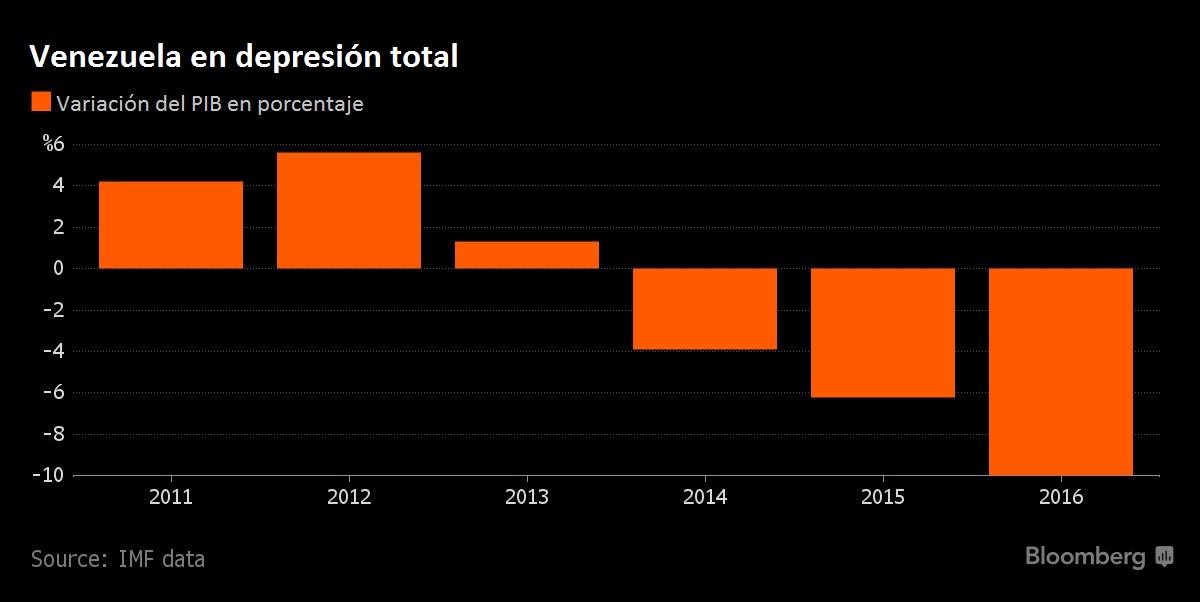 Vzla PIB variacion 2011 2016