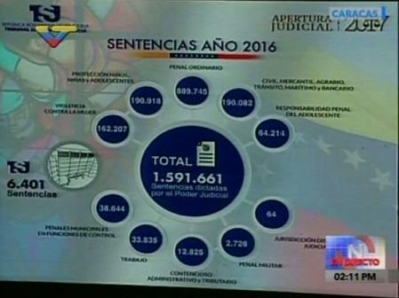 Nicolás Maduro: El TSJ es un poder independiente