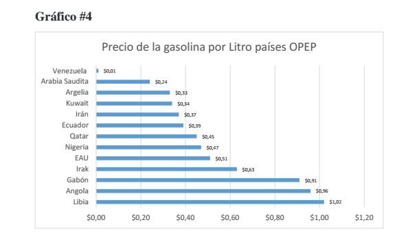 Gasolina PreciosOpep