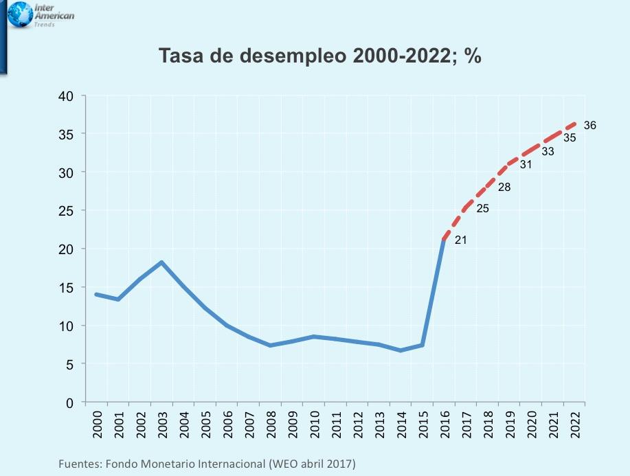 Grafica 3 Desempleo