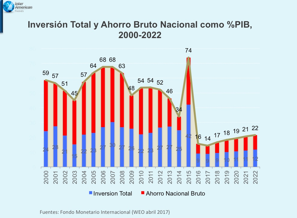 Grafico 2 Inversion Ahorro PIB