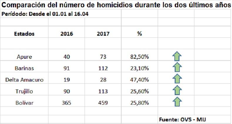 cifras de homicidios 2016 - 2017