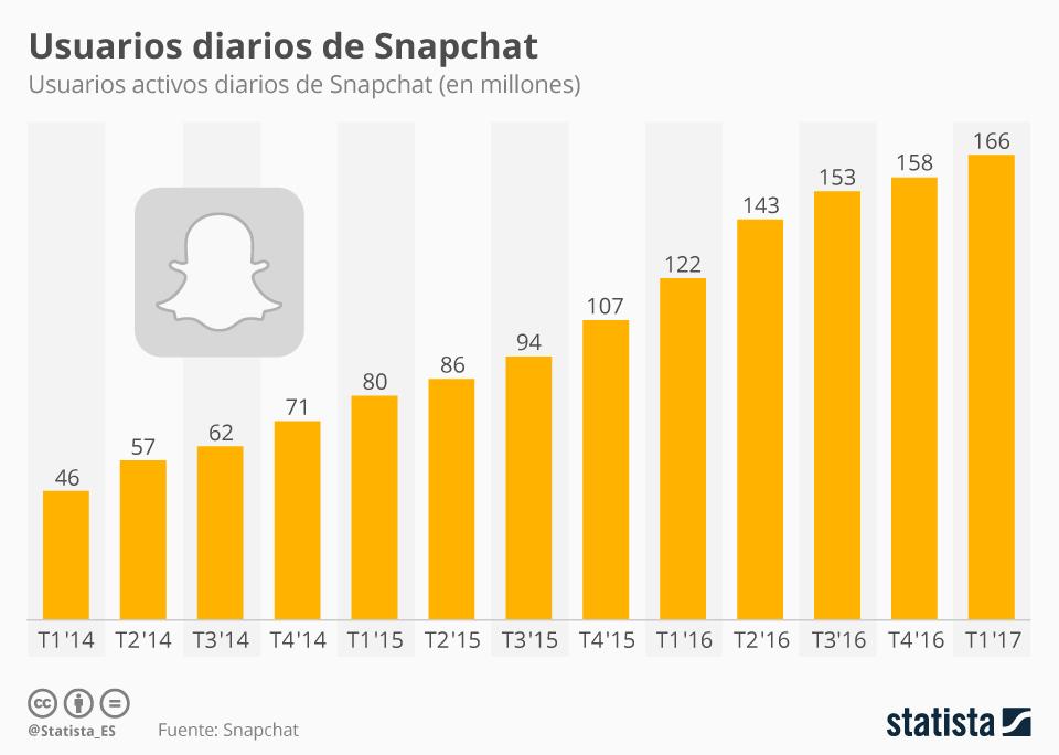 chartoftheday_9338_snapchat_alcanza_los_166_millones_de_usuarios_diarios_n