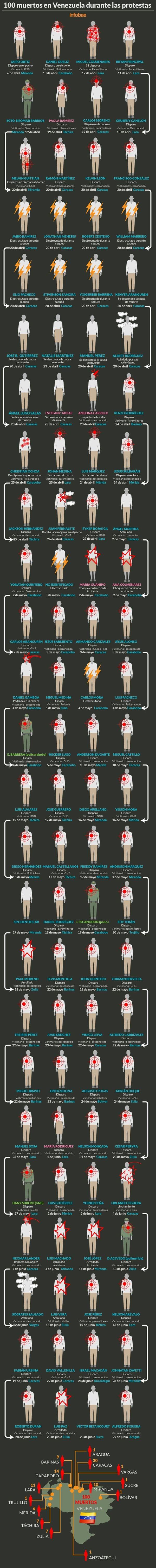 Infografia-muertos-en-venezuela-SF