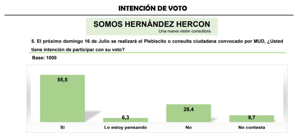 Hercon Flash JUL Intencion Plesbicito